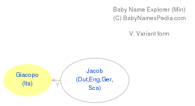 Baby Name Explorer for Giacopo
