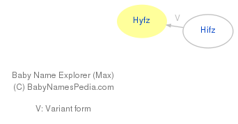 Baby Name Explorer for Hyfz