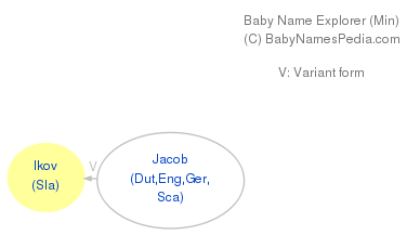 Baby Name Explorer for Ikov