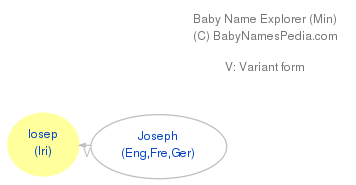 Baby Name Explorer for Iosep