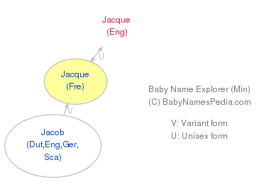 Baby Name Explorer for Jacque