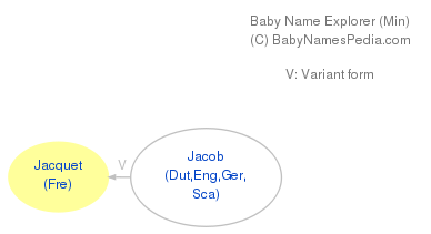 Baby Name Explorer for Jacquet