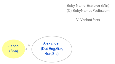 Baby Name Explorer for Jando