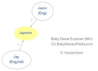 Baby Name Explorer for Jayronn