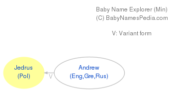 Baby Name Explorer for Jedrus