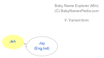 Baby Name Explorer for Jeh