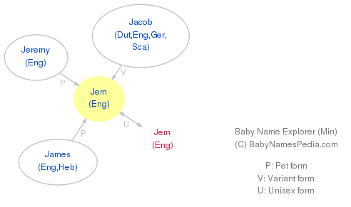 Baby Name Explorer for Jem