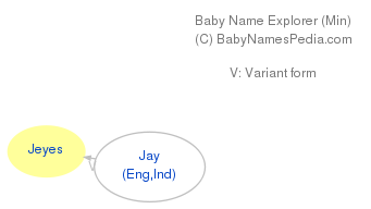 Baby Name Explorer for Jeyes