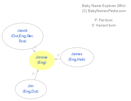 Baby Name Explorer for Jimmie