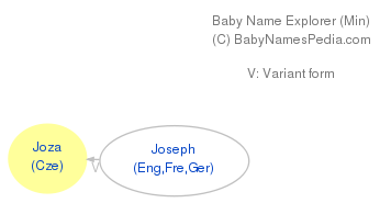 Baby Name Explorer for Joza