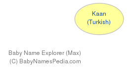Baby Name Explorer for Kaan