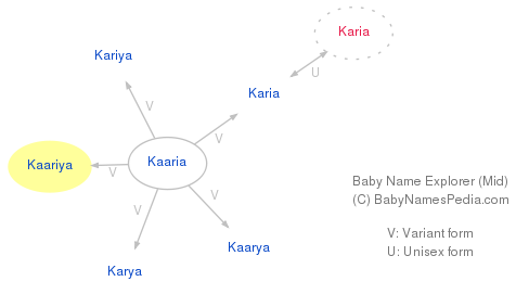 Baby Name Explorer for Kaariya