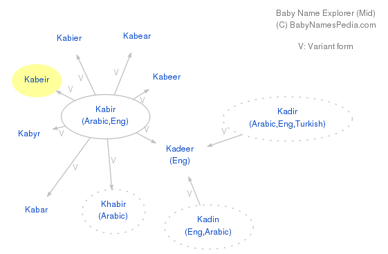 Baby Name Explorer for Kabeir