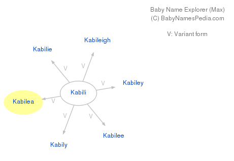 Baby Name Explorer for Kabilea