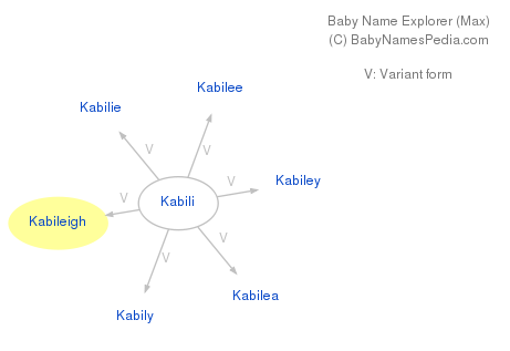 Baby Name Explorer for Kabileigh