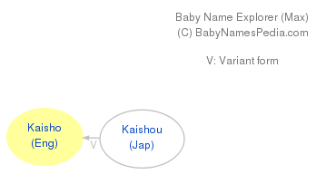 Baby Name Explorer for Kaisho