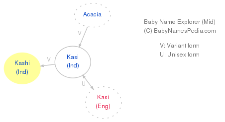 Baby Name Explorer for Kashi