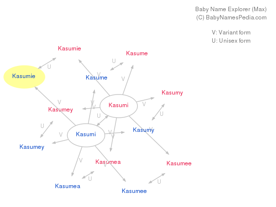 Baby Name Explorer for Kasumie