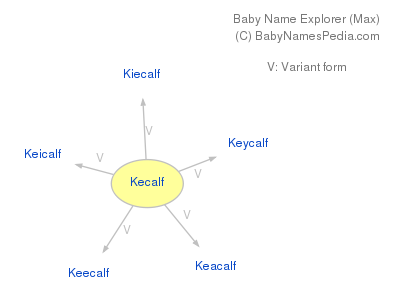 Baby Name Explorer for Kecalf