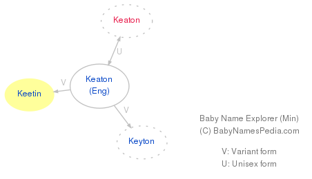 Baby Name Explorer for Keetin