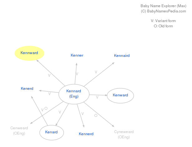 Baby Name Explorer for Kennward