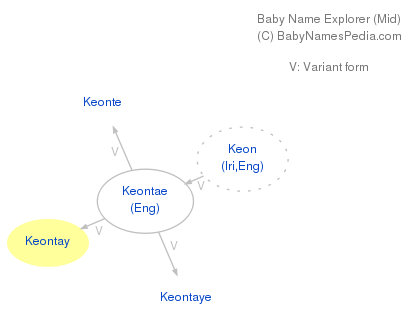 Baby Name Explorer for Keontay