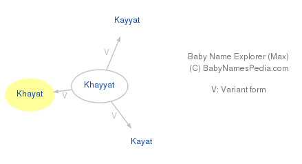 Baby Name Explorer for Khayat