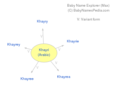 Baby Name Explorer for Khayri