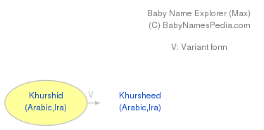 Baby Name Explorer for Khurshid
