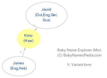 Baby Name Explorer for Kimo