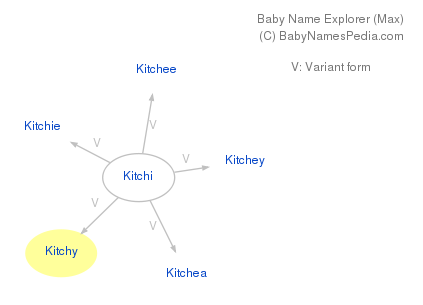 Baby Name Explorer for Kitchy