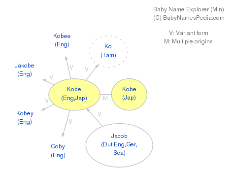 Baby Name Explorer for Kobe