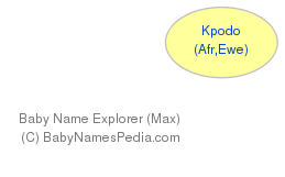 Baby Name Explorer for Kpodo