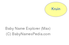Baby Name Explorer for Kruin