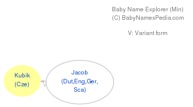 Baby Name Explorer for Kubik