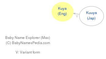 Baby Name Explorer for Kuya