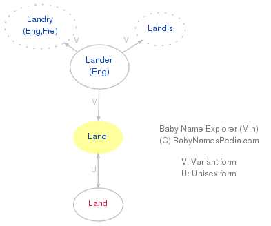 Baby Name Explorer for Land