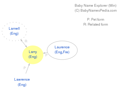 Larry Meaning Of Larry What Does Larry Mean