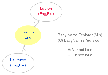 Baby Name Explorer for Lauren