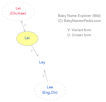 Baby Name Explorer for Lei