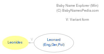 Baby Name Explorer for Leonides