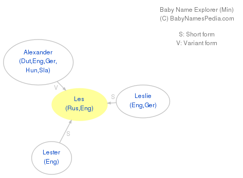 Baby Name Explorer for Les