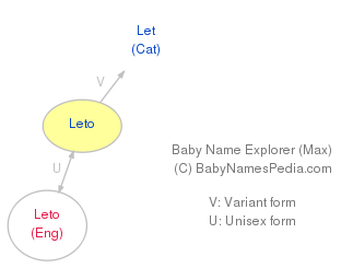 Baby Name Explorer for Leto