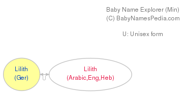 Baby Name Explorer for Lilith
