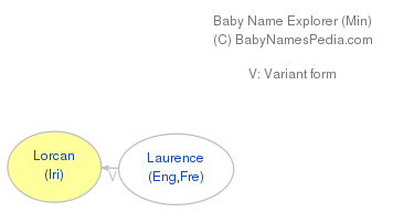 Baby Name Explorer for Lorcan
