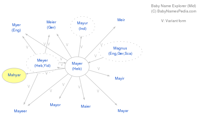 Baby Name Explorer for Mahyar