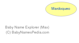 Baby Name Explorer for Mardoqueo