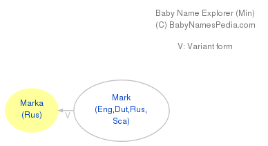 Baby Name Explorer for Marka