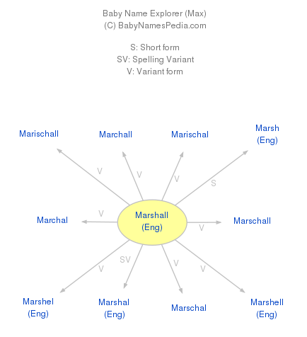 Marshall - Meaning of Marshall, What does Marshall mean?