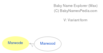 Baby Name Explorer for Marwode